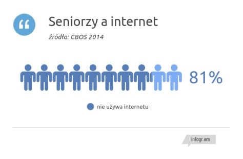 Seniorzy_a_internet_Res Publica